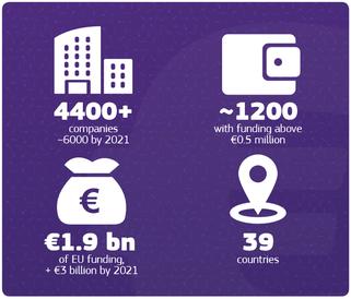 Bewerber, Förderung und Länder im SME Instrument