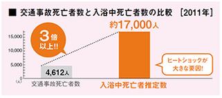 出典:東京都健康長寿医療センター研究所「高齢者の入浴中の急死に関する調査」 2011年 総務省統計局「平成23年中の交通事故死亡者数について」