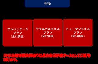 BtoBeラーニング 法人様向けパッケージプランのイメージ図