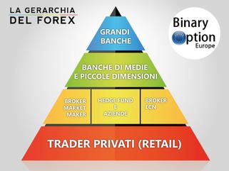 manipolazione mercato forex
