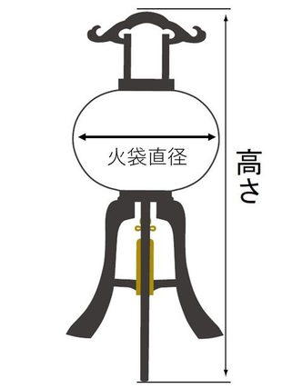 行灯サイズのイメージ図