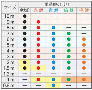 錦龍 単品鯉のぼりサイズ表