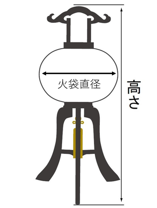 回転灯のサイズ(高さと火袋直径)