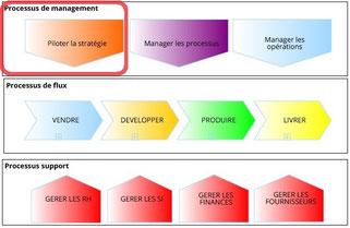 Cartographie générale des processus, Hoshin Kanri est un des processus de direction de l'entreprise, celui qui pilote la stratégie.