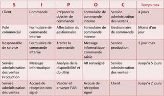 SIPOC exemple sur une portion de processus d'administration commerciale, en vue de procéder à un diagnostic VSM.