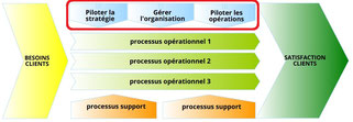 Les processus de management dans la cartographie des processus. Les processus de management assurent le pilotage de la stratégie, la gestion et la qualité de l'organisation et le management opérationnel.