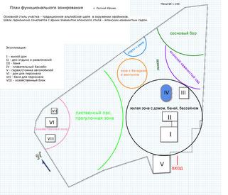 План функционального зонирования участка