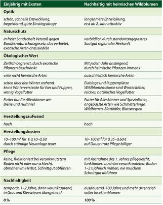 Ein- und mehrjährige Blühmischungen im Vergleich [6]