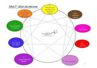 la figure ennéagramme et les 9 désirs premiers
