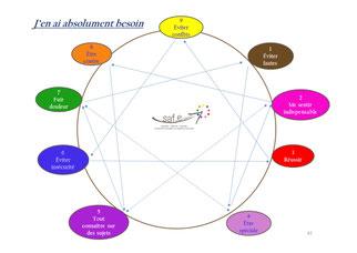 la figure ennéagramme et les besoins primaires des 9 types de l'ennéagramme