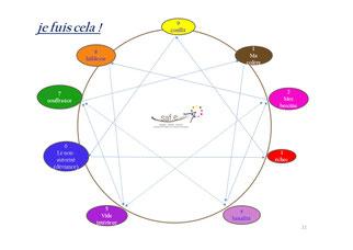 la figure ennéagramme et les 9 stratégies de fuites