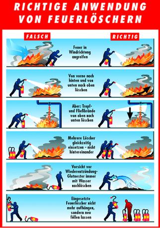 Bedienung Feuerlöscher