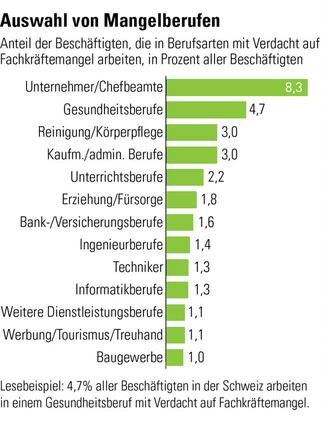Fachkräftegewinnung Schweiz