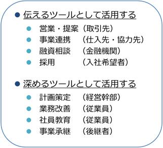 知的資産経営報告書の活用例