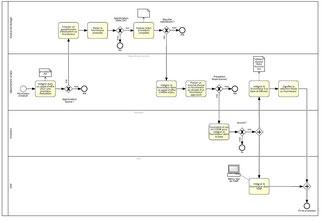 Nous modélisons les processus détaillés de votre organisation à l'aide du standard BPMN 2.0. Modelisation de processus avec le logiciel Signavio.