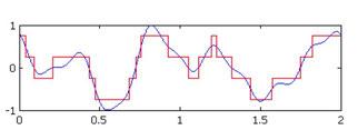 rosso= bit / blu=segnale originale