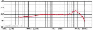 Il diagramma misurato da Recording Hacks