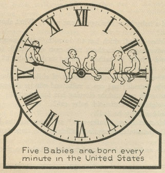 """© Eric Fischer by Flickr licence CC BY 2.0  Five Babies are born every minute in the United States (1920). From """"Baby,"""" The World Book, 1920."""
