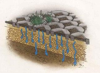 Hier kann Regen versickern und verbessert das Stadtklima