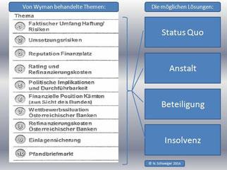 Wyman-Bericht-Themen-Lösungen