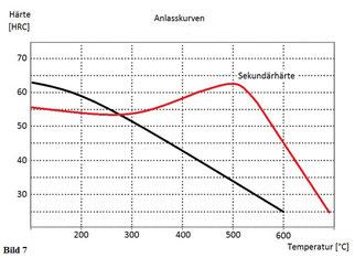 Anlasskurvendiagramm