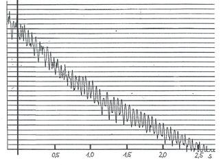 Abklingkurve einer Nachhallzeitmessung mit Flatterechos, aufgenommen mit dem Pegelschreiber 2305 von Brüel & Kjaer