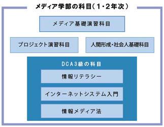 DCA資格制度 東京工科大学 メディア学部の科目
