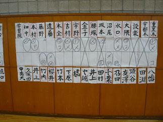本学男子の通算戦績は29勝32敗2引き分けとなった。