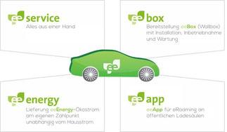 Bild: Das eeMobility Paket
