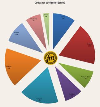Pourcentage des dépenses par magasin de bricolage