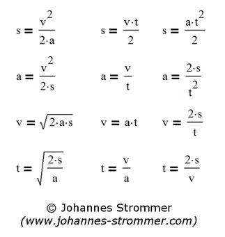 Formeln zur Berechnung von Bremsweg, Beschleunigung, (Anfangs-)Geschwindigkeit und Zeit; Anfangsgeschwindigkeit gleich 0.
