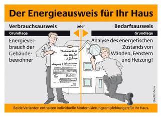 energieausweis schweinfurt volkach gerolzhofen kitzingen florian wohlfeil energieberater