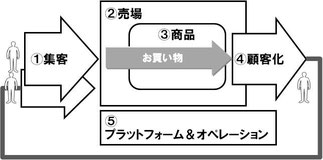 4PR+Cモデル