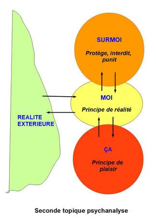 Définition, explication simpe et schéma de la seconde topique freudienne. Psychanalyse et  les trois grandes instances de l'appareil psychique.  Schéma Moi/ ça/ surmoi. Explication simple et définition de la seconde topique de Freud.