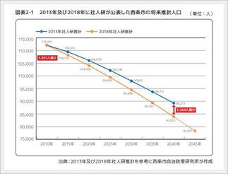 2015年~2045年の将来推計人口【西条市】