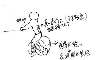 図5 バランスボール前屈み