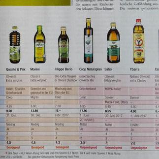Ktipp Olivenöl: Knapp daneben ist eben auch vorbei