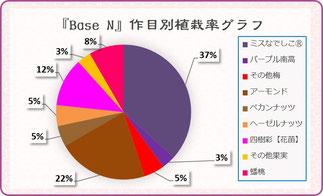 Base N作目別植栽グラフ 和×夢 nagomu farm
