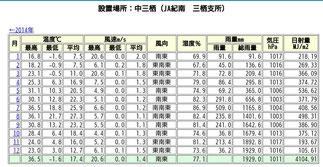 2015月別気象データ JA紀南気象ロボット