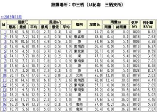 12月気象情報 JA紀南気象ロボット