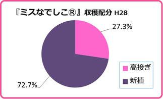 ミスなでしこⓇ 2016収穫配分グラフ 和×夢 nagomu farm