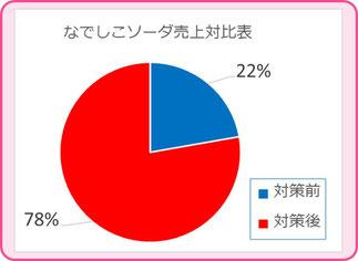 商品種類別売上グラフ 弁慶まつり2016レポ 和×夢 nagomu farm