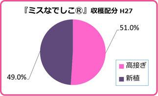 ミスなでしこⓇ2015収穫配分グラフ 和×夢 nagomu farm