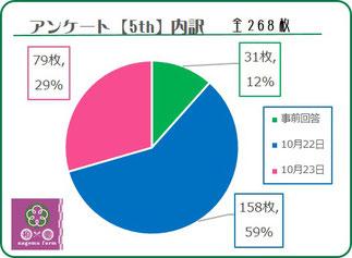 アンケート5th 内訳グラフ 和×夢 nagomu farm