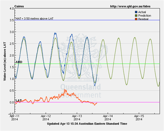 Storm Tide levels at Cairns during Tropical cyclone Ita.
