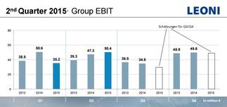 Leoni, Quartals-EBIT und Prognose für Q3/Q4, Quelle: Leoni und eigene Schätzung