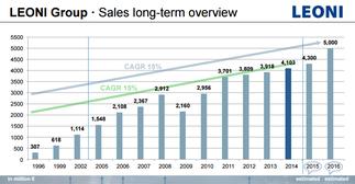 Leoni-Umsatz seit 1996, Quelle: Investoren-Präsentation, LEONI-Webseite