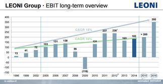 Leoni-EBIT seit 1996, Quelle: Investoren-Präsentation, LEONI-Webseite