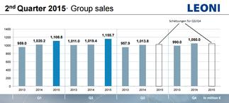 Leoni, Quartalsumsätze und Prognose für Q3/Q4, Quelle: Leoni und eigene Schätzung