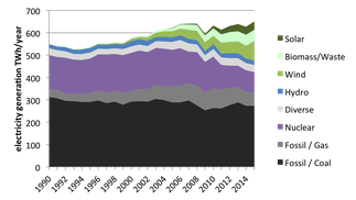 Development of the electricity production in Germany